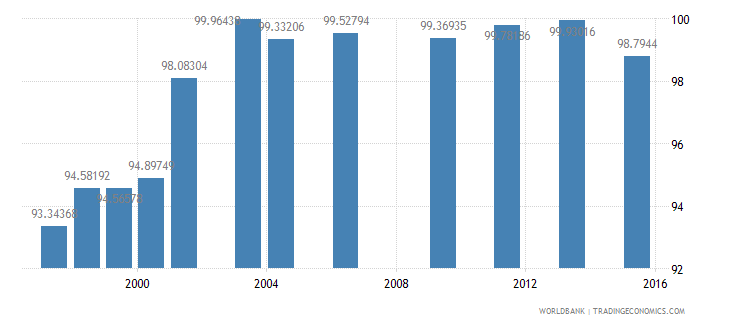 fiji total enrollment primary female percent net wb data