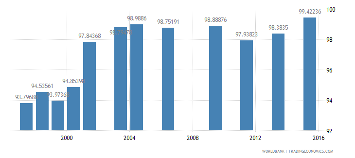 fiji total enrollment primary male percent net wb data