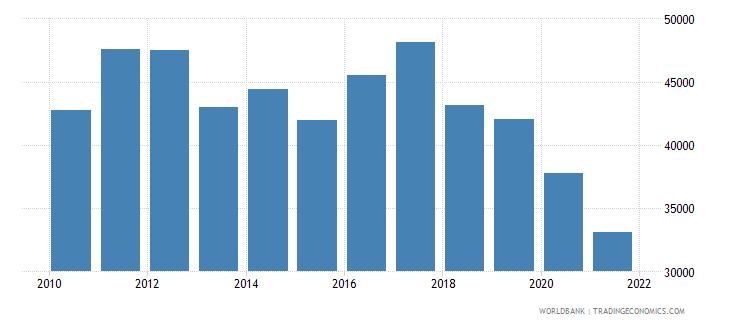 fiji total fisheries production metric tons wb data