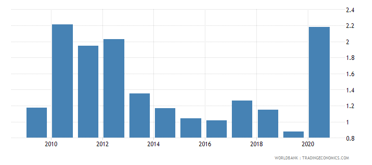 fiji total natural resources rents percent of gdp wb data