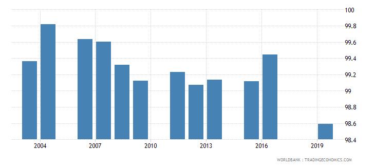 fiji total net enrolment rate primary both sexes percent wb data