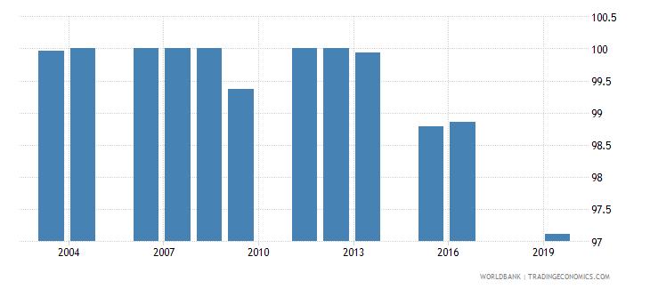 fiji total net enrolment rate primary female percent wb data