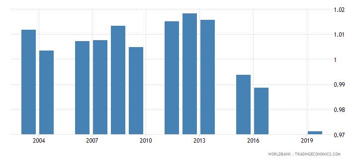 fiji total net enrolment rate primary gender parity index gpi wb data