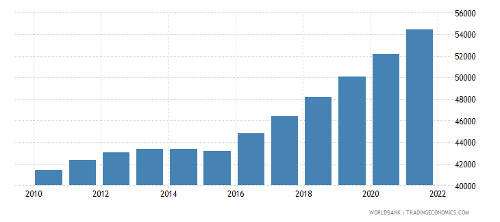 fiji total population for age 65 and above only 2005 and 2010 in number of people wb data