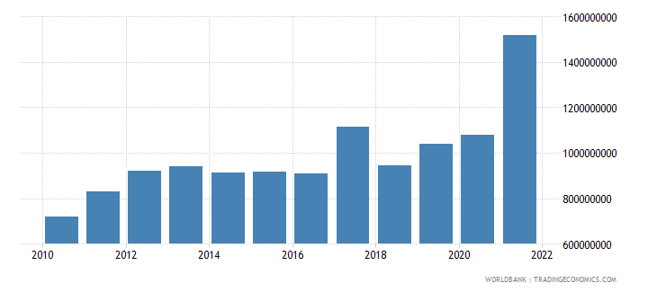 fiji total reserves minus gold us dollar wb data