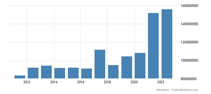 fiji total reserves minus gold us dollar wb data