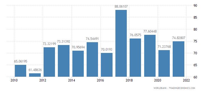 fiji total reserves percent of total external debt wb data