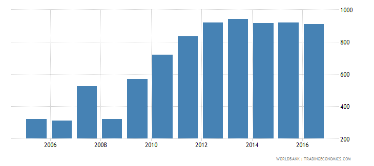 fiji total reserves wb data