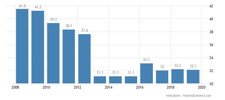 fiji total tax rate percent of profit wb data