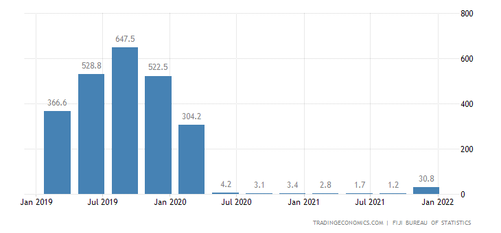 Fiji Tourism Revenues