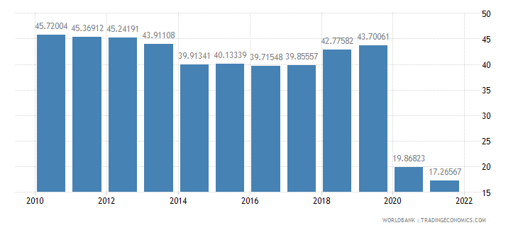 fiji trade in services percent of gdp wb data