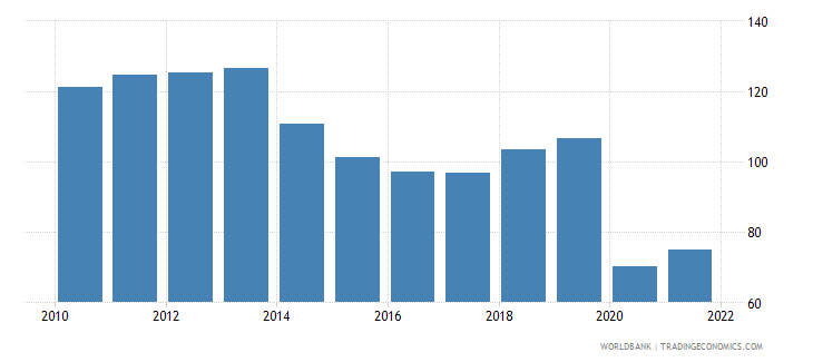 fiji trade percent of gdp wb data