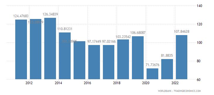 fiji trade percent of gdp wb data