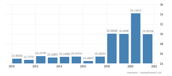 fiji transport services percent of service exports bop wb data