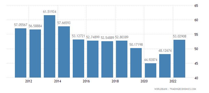 fiji transport services percent of service imports bop wb data