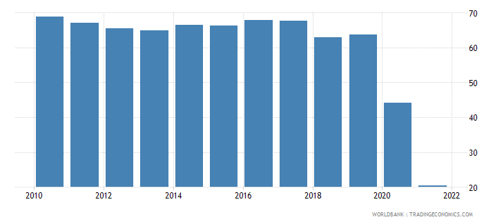 fiji travel services percent of commercial service exports wb data