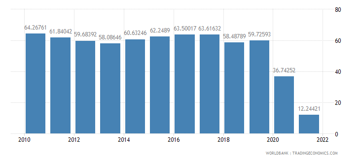 fiji travel services percent of service exports bop wb data