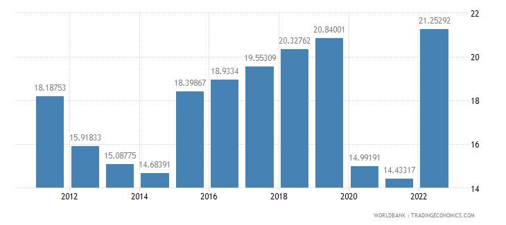 fiji travel services percent of service imports bop wb data