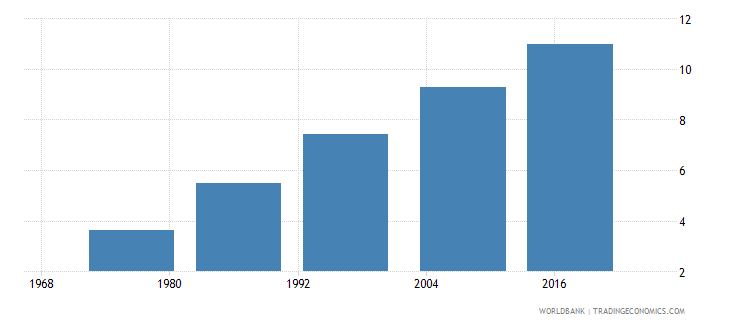 fiji uis mean years of schooling of the population age 25 female wb data