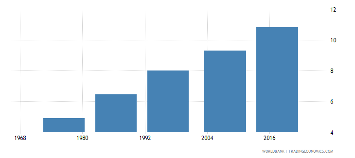 fiji uis mean years of schooling of the population age 25 male wb data
