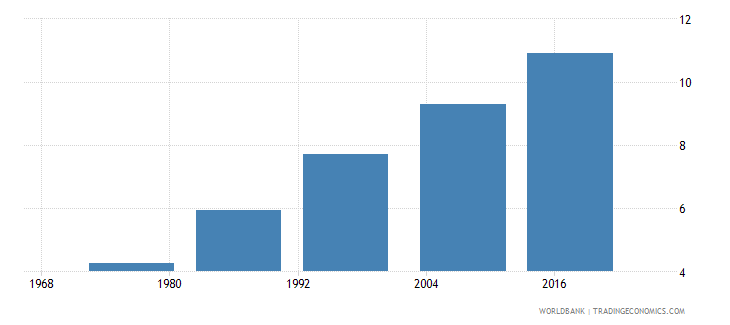 fiji uis mean years of schooling of the population age 25 total wb data