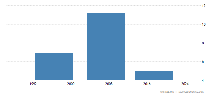 fiji uis percentage of population age 25 with at least a completed short cycle tertiary degree isced 5 or higher female wb data