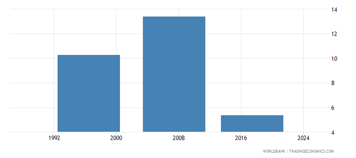 fiji uis percentage of population age 25 with at least a completed short cycle tertiary degree isced 5 or higher male wb data