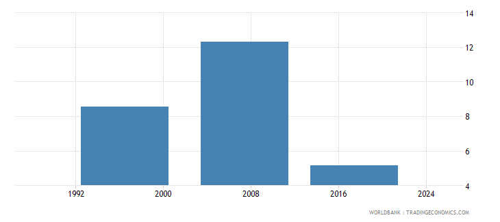 fiji uis percentage of population age 25 with at least a completed short cycle tertiary degree isced 5 or higher total wb data