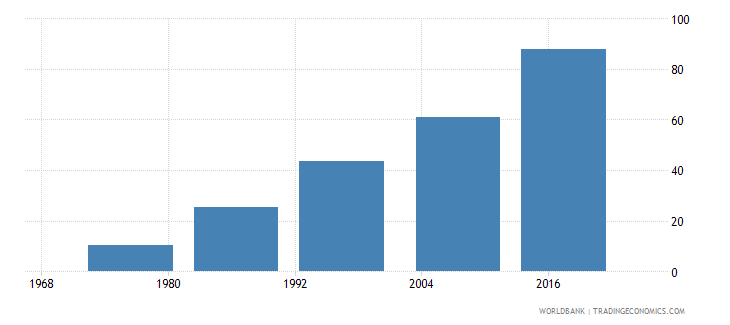 fiji uis percentage of population age 25 with at least completed lower secondary education isced 2 or higher female wb data