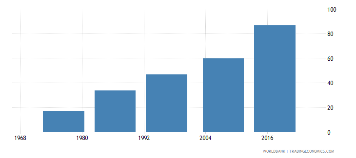 fiji uis percentage of population age 25 with at least completed lower secondary education isced 2 or higher male wb data