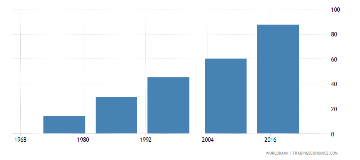 fiji uis percentage of population age 25 with at least completed lower secondary education isced 2 or higher total wb data