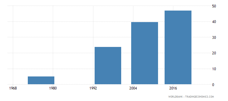 fiji uis percentage of population age 25 with at least completed upper secondary education isced 3 or higher female wb data