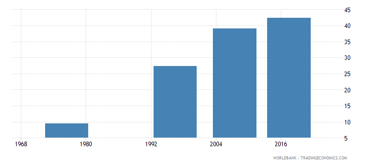 fiji uis percentage of population age 25 with at least completed upper secondary education isced 3 or higher male wb data