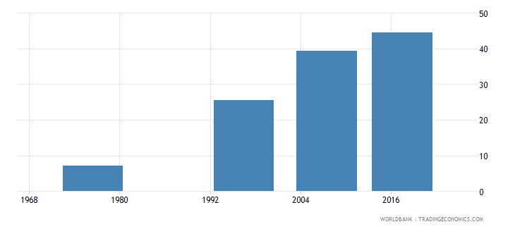 fiji uis percentage of population age 25 with at least completed upper secondary education isced 3 or higher total wb data