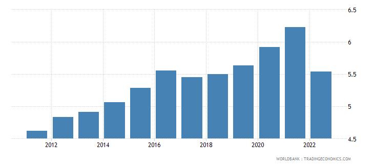 fiji unemployment female percent of female labor force wb data