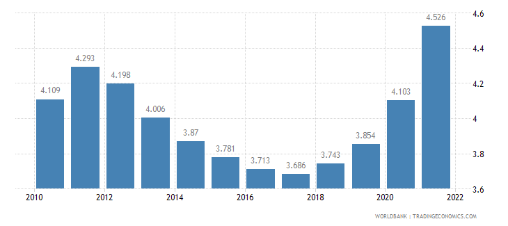 fiji unemployment male percent of male labor force wb data