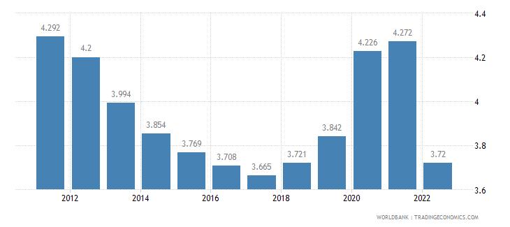 fiji unemployment male percent of male labor force wb data