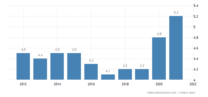 Fiji Unemployment Rate