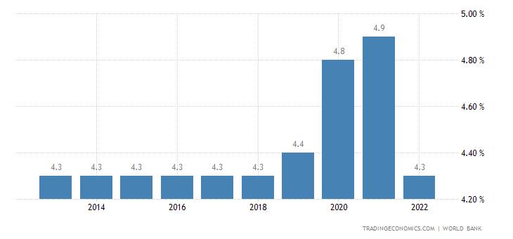 Fiji Unemployment Rate