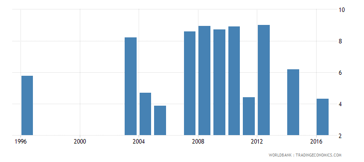fiji unemployment total percent of total labor force national estimate wb data