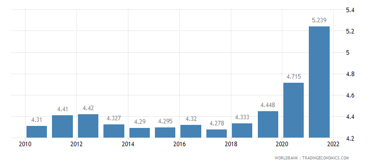 fiji unemployment total percent of total labor force wb data