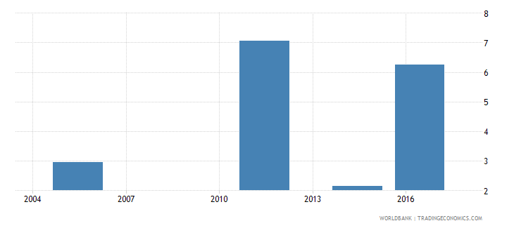 fiji unemployment with advanced education female wb data