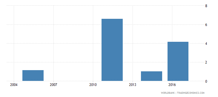 fiji unemployment with advanced education male wb data