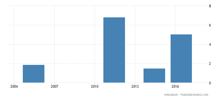fiji unemployment with advanced education percent of total unemployment wb data