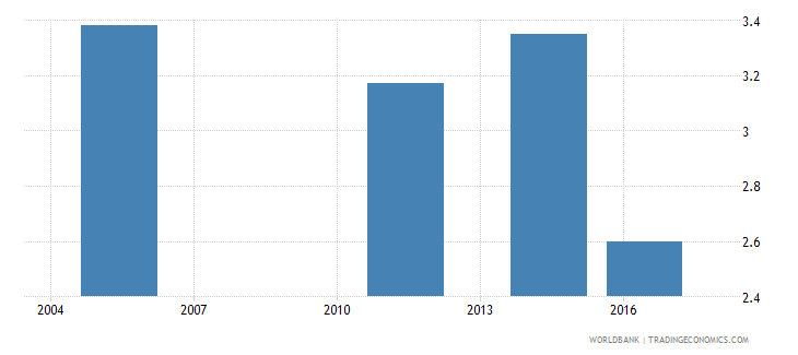 fiji unemployment with basic education male wb data