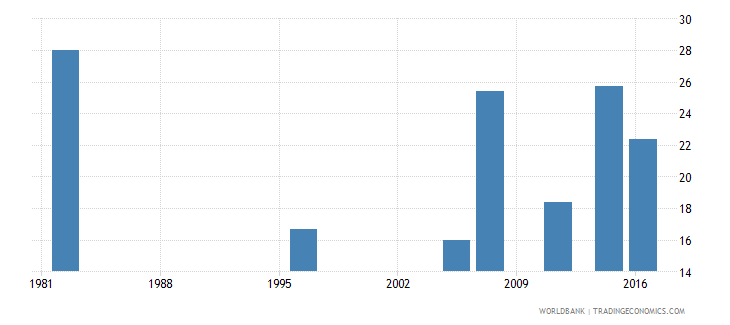 fiji unemployment youth female percent of female labor force ages 15 24 national estimate wb data