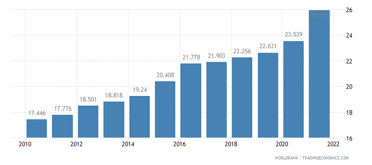 fiji unemployment youth female percent of female labor force ages 15 24 wb data
