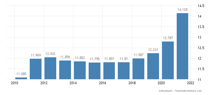 fiji unemployment youth male percent of male labor force ages 15 24 wb data