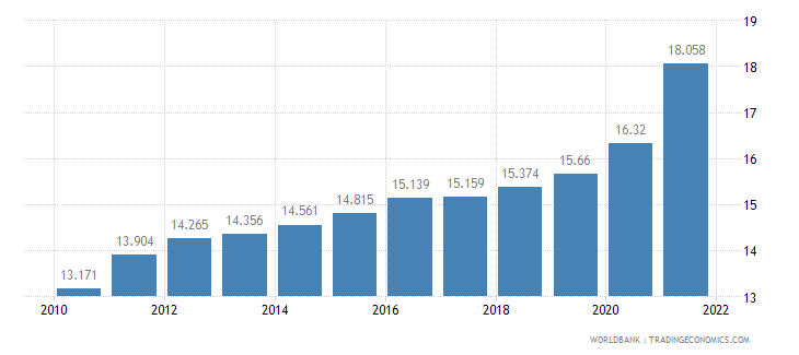 fiji unemployment youth total percent of total labor force ages 15 24 wb data