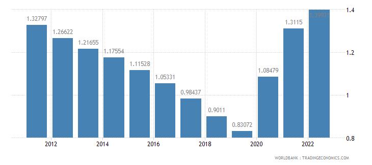 fiji urban population growth annual percent wb data